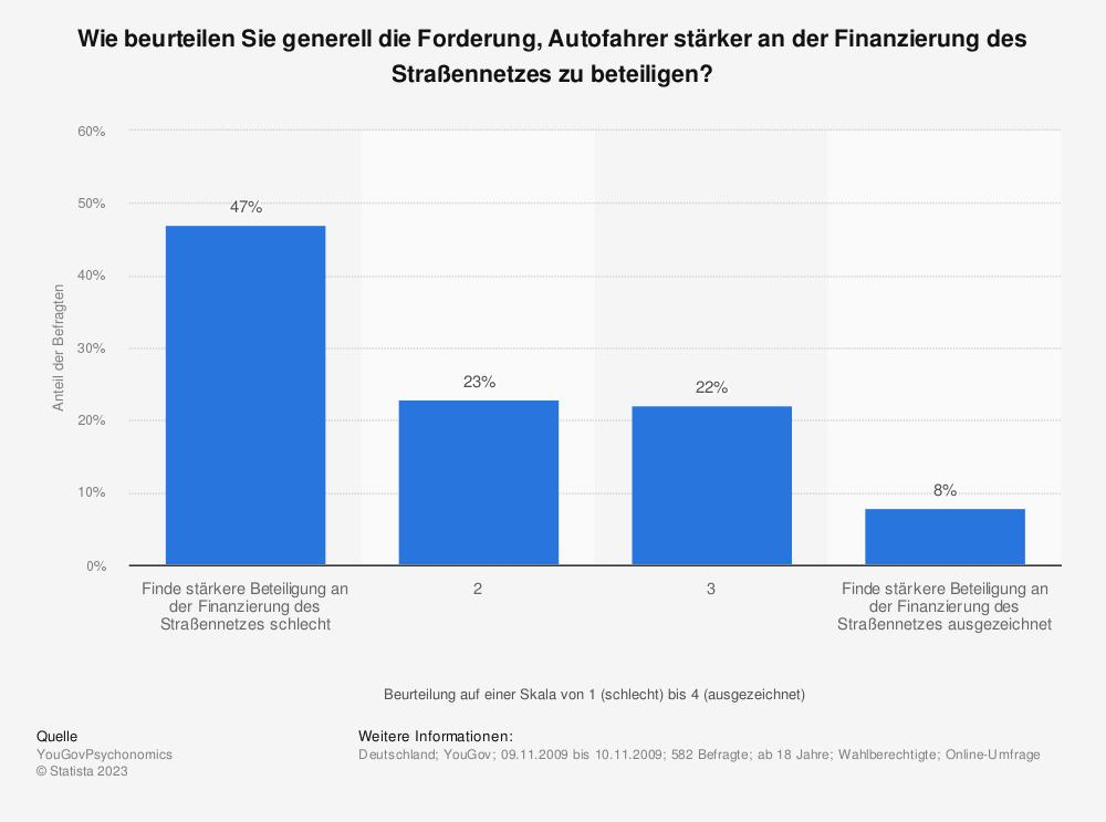 Statistik: Wie beurteilen Sie generell die Forderung, Autofahrer stärker an der Finanzierung des Straßennetzes zu beteiligen? | Statista