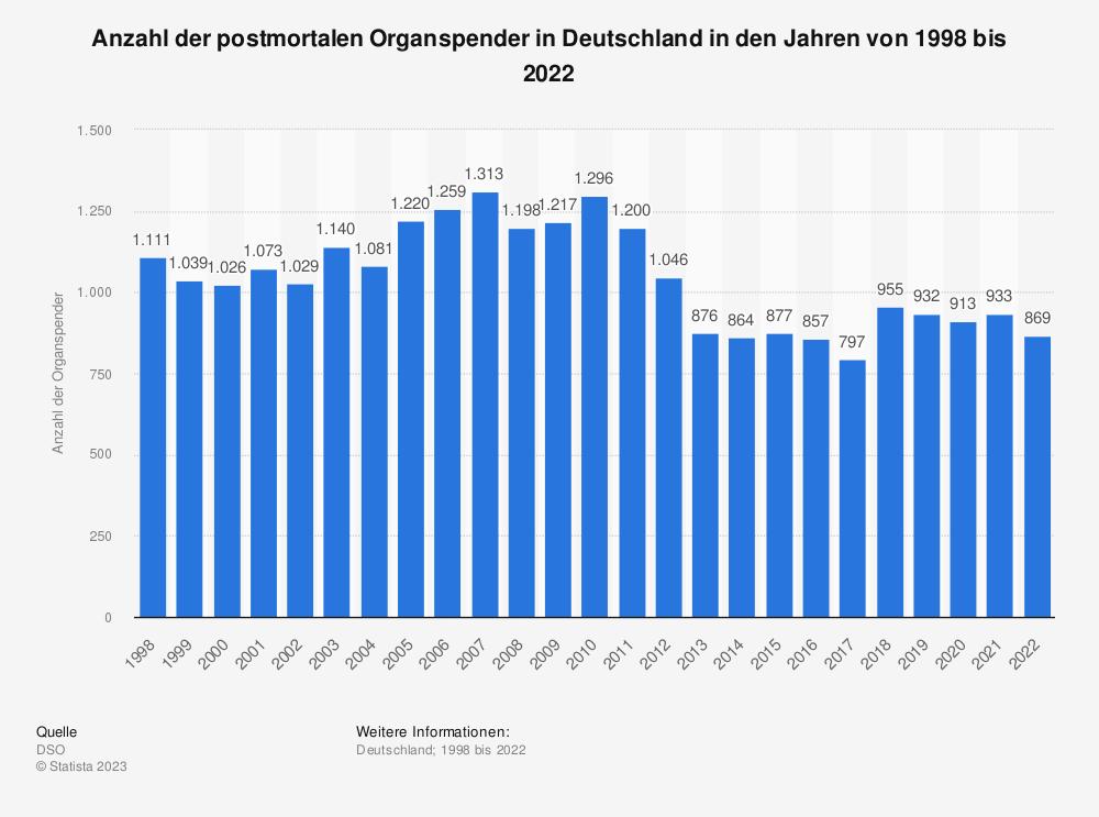 Statistik: Anzahl der postmortalen Organspender in Deutschland in den Jahren von 1998 bis 2019 | Statista