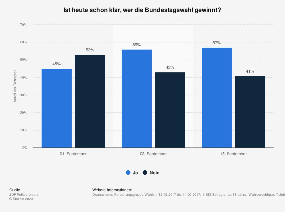 Statistik: Ist heute schon klar, wer die Bundestagswahl gewinnt? | Statista