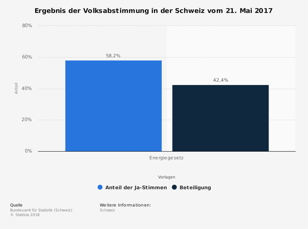 Statistik: Ergebnis der Volksabstimmung in der Schweiz vom 21. Mai 2017 | Statista