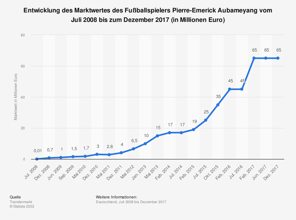 Statistik: Entwicklung des Marktwertes des Fußballspielers Pierre-Emerick Aubameyang vom Juli 2008 bis zum Dezember 2017 (in Millionen Euro) | Statista