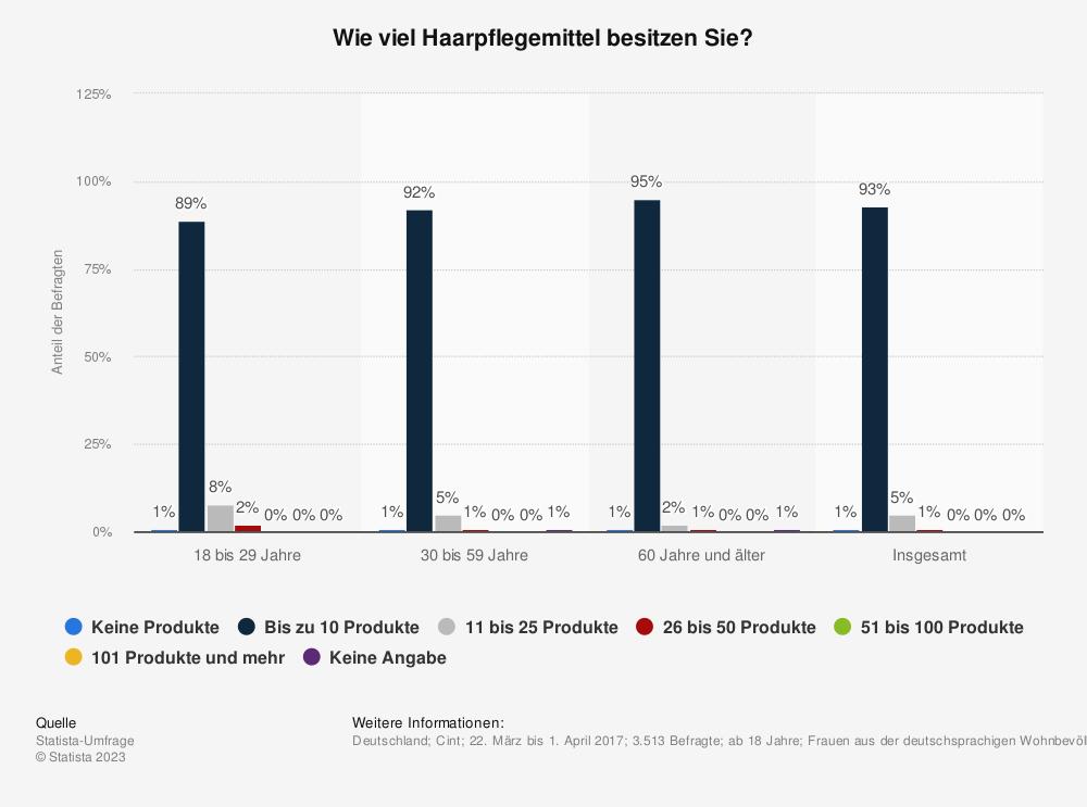 Statistik: Wie viel Haarpflegemittel besitzen Sie? | Statista