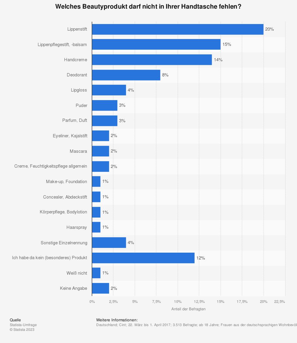 Statistik: Welches Beautyprodukt darf nicht in Ihrer Handtasche fehlen? | Statista