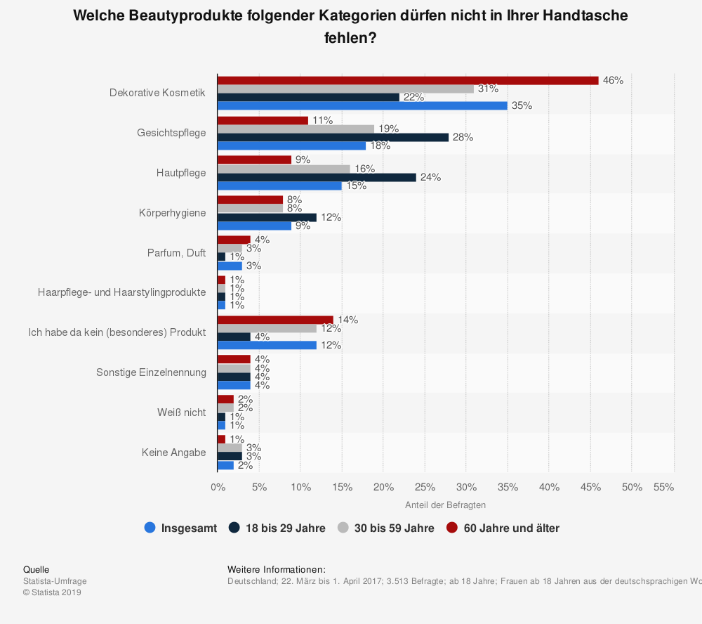 Statistik: Welche Beautyprodukte folgender Kategorien dürfen nicht in Ihrer Handtasche fehlen? | Statista