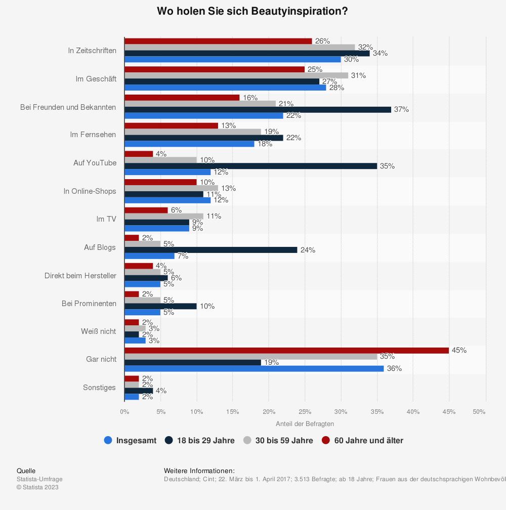 Statistik: Wo holen Sie sich Beautyinspiration?                                                        | Statista