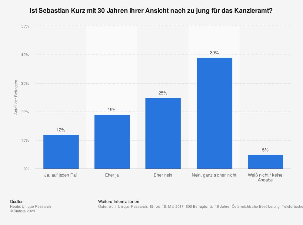 Statistik: Ist Sebastian Kurz mit 30 Jahren Ihrer Ansicht nach zu jung für das Kanzleramt? | Statista