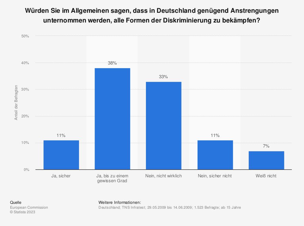 Statistik: Würden Sie im Allgemeinen sagen, dass in Deutschland genügend Anstrengungen unternommen werden, alle Formen der Diskriminierung zu bekämpfen? | Statista