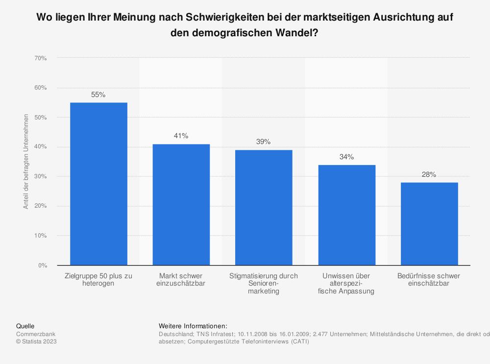 Statistik: Wo liegen Ihrer Meinung nach Schwierigkeiten bei der marktseitigen Ausrichtung auf den demografischen Wandel? | Statista