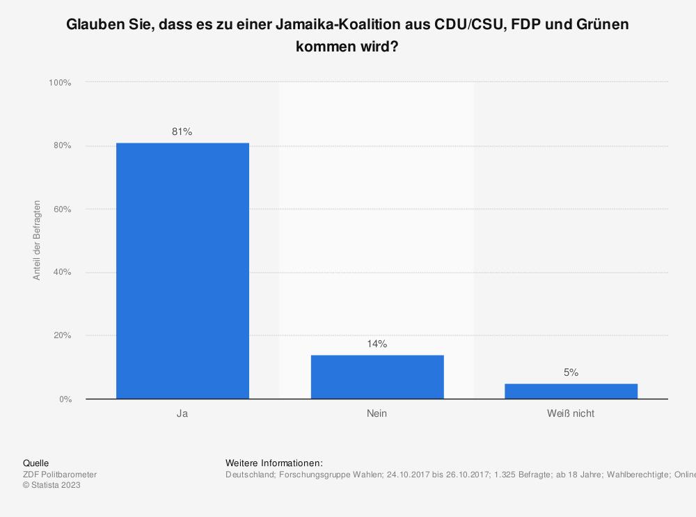 Statistik: Glauben Sie, dass es zu einer Jamaika-Koalition aus CDU/CSU, FDP und Grünen kommen wird? | Statista