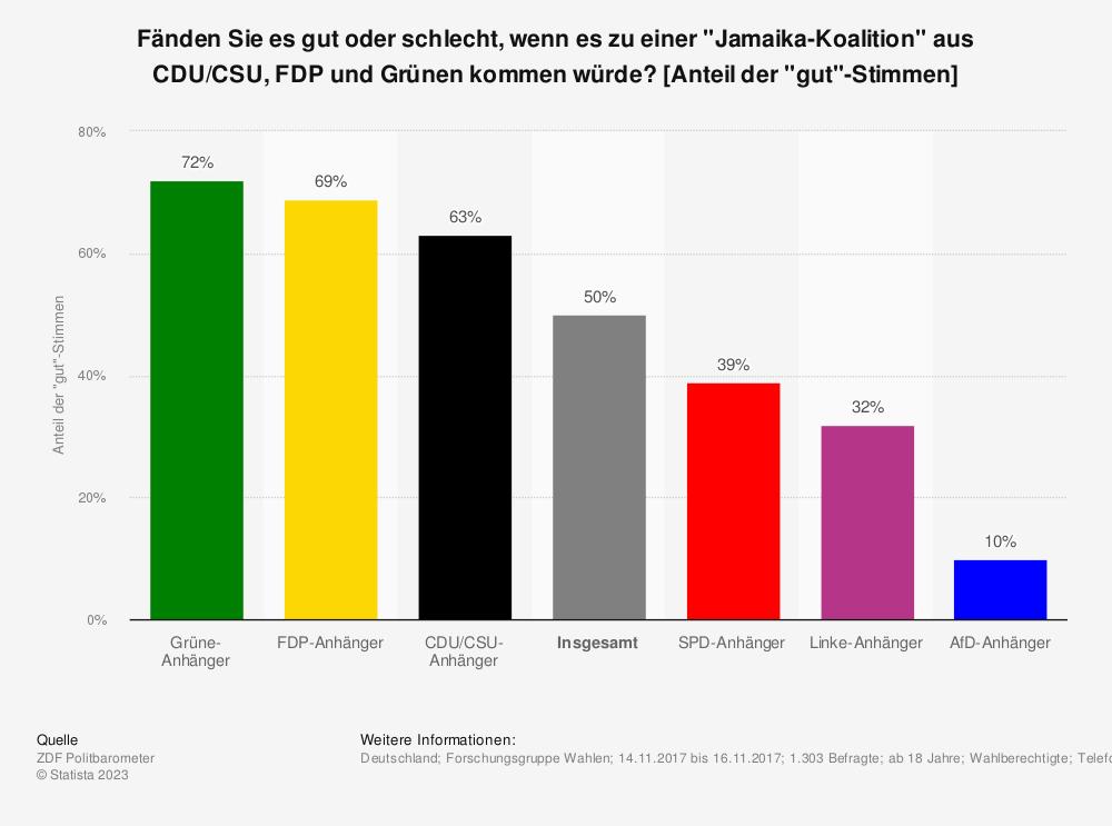 """Statistik: Fänden Sie es gut oder schlecht, wenn es zu einer """"Jamaika-Koalition"""" aus CDU/CSU, FDP und Grünen kommen würde? [Anteil der """"gut""""-Stimmen]   Statista"""