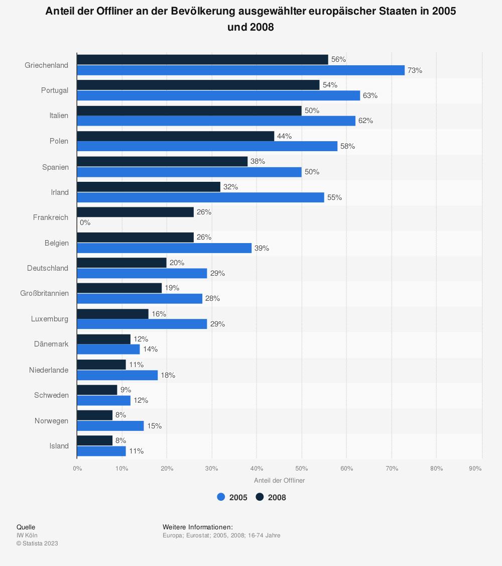 Statistik: Anteil der Offliner an der Bevölkerung ausgewählter europäischer Staaten in 2005 und 2008 | Statista
