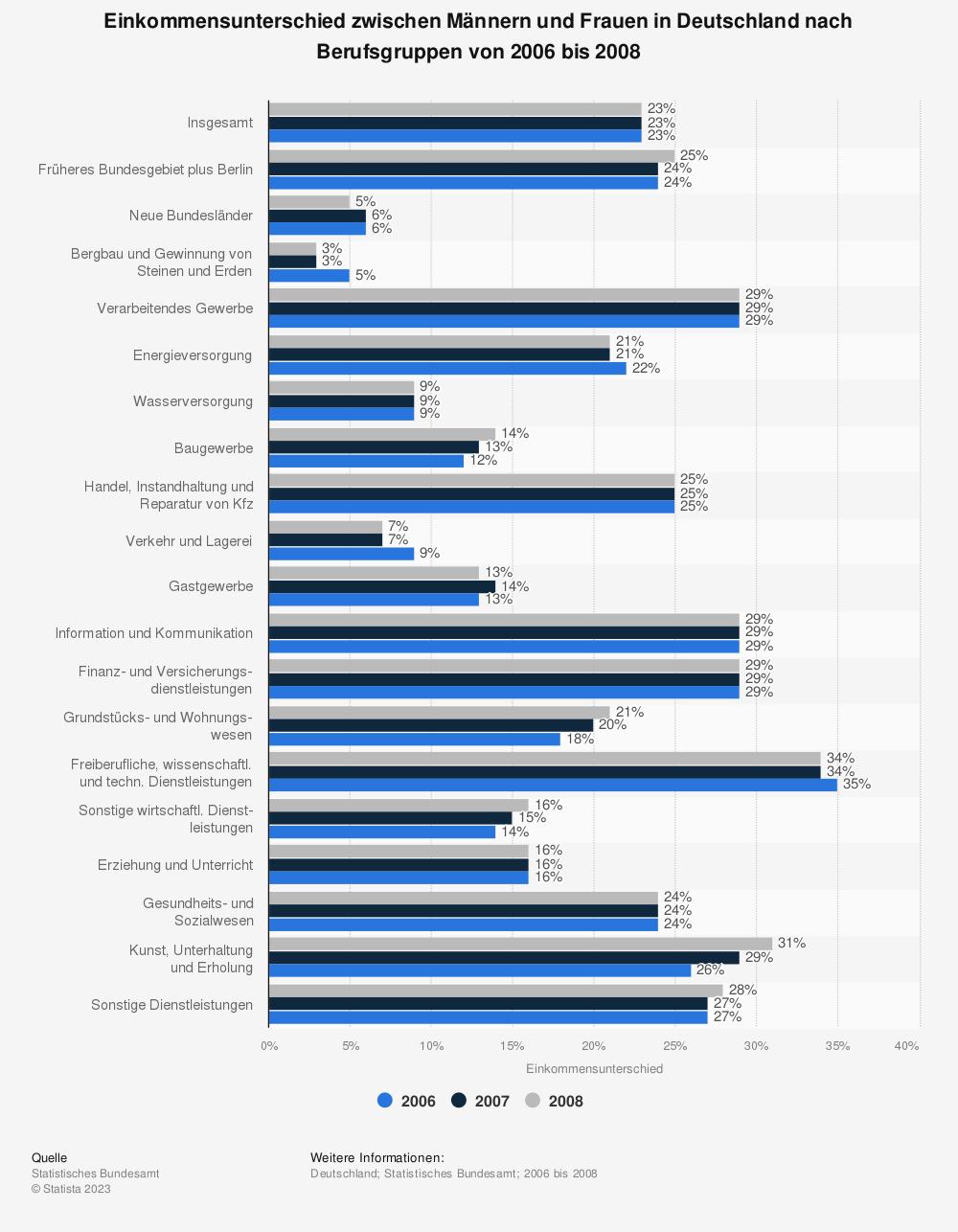Statistik: Einkommensunterschied zwischen Männern und Frauen in Deutschland nach Berufsgruppen von 2006 bis 2008 | Statista