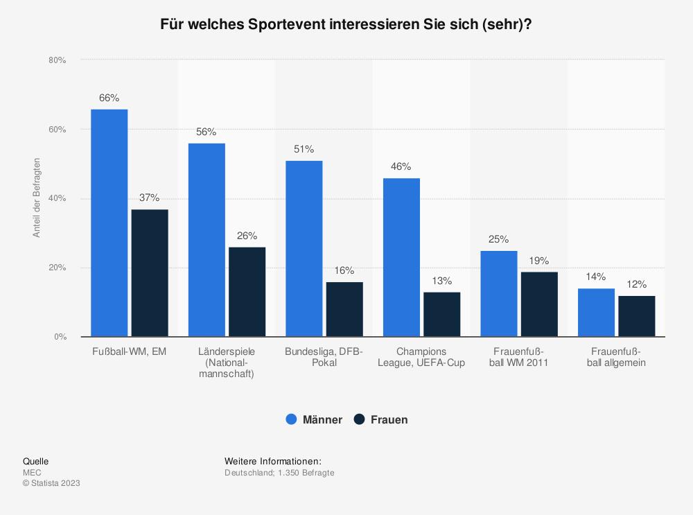 Statistik: Für welches Sportevent interessieren Sie sich (sehr)? | Statista