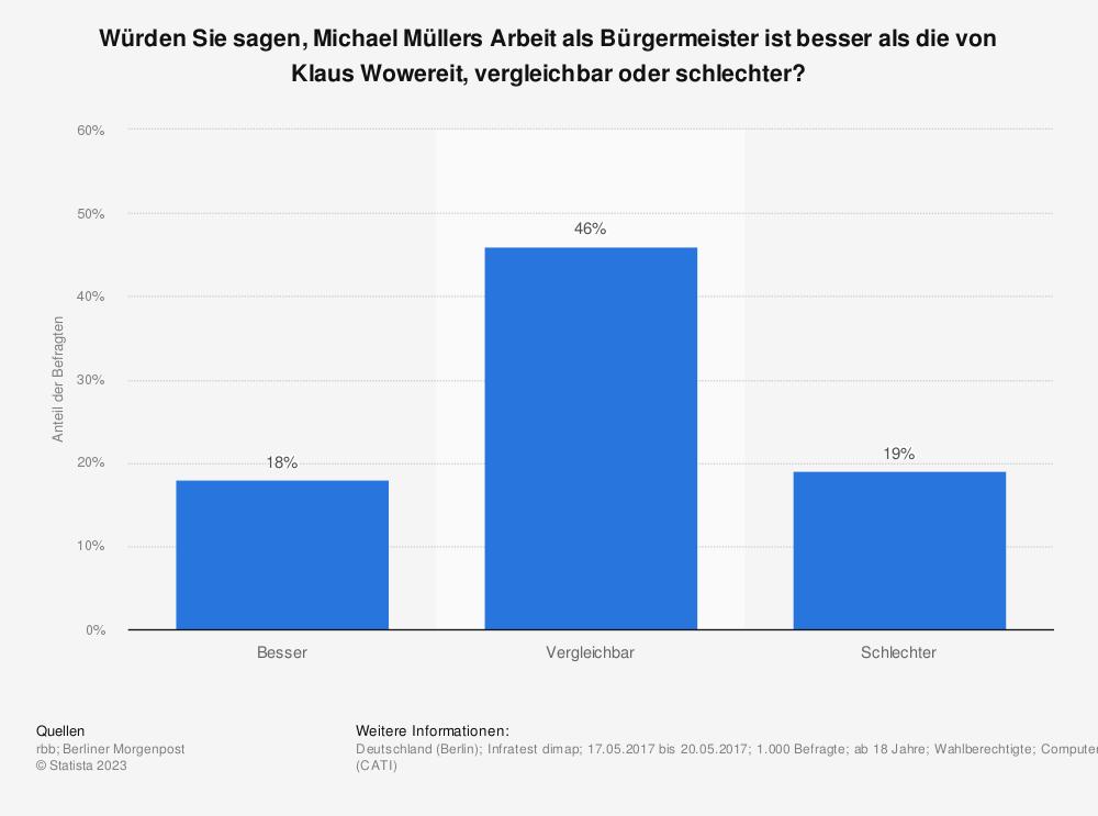 Statistik: Würden Sie sagen, Michael Müllers Arbeit als Bürgermeister ist besser als die von Klaus Wowereit, vergleichbar oder schlechter? | Statista