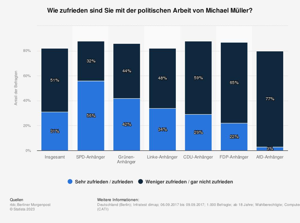 Statistik: Wie zufrieden sind Sie mit der politischen Arbeit von Michael Müller? | Statista
