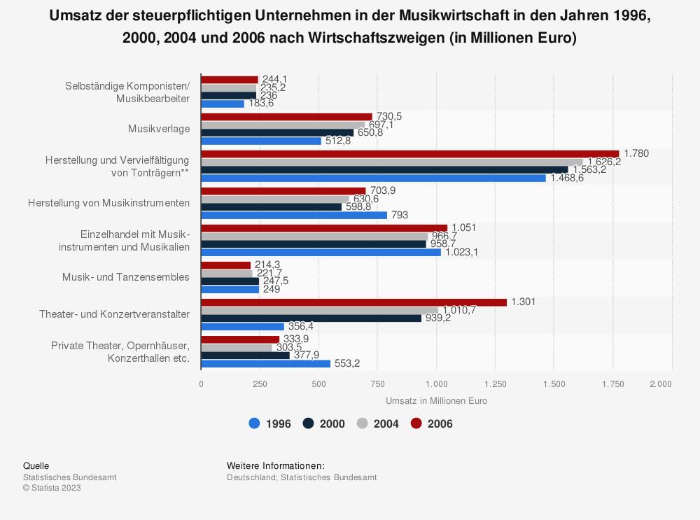 Statistik: Umsatz der steuerpflichtigen Unternehmen in der Musikwirtschaft in den Jahren 1996, 2000, 2004 und 2006 nach Wirtschaftszweigen (in Millionen Euro)   Statista