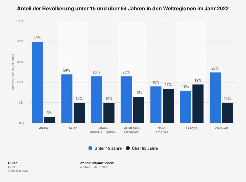 Statistik: Anteil der Bevölkerung unter 15 und über 64 Jahren in den Weltregionen im Jahr 2018 | Statista