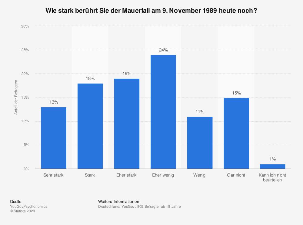 Statistik: Wie stark berührt Sie der Mauerfall am 9. November 1989 heute noch? | Statista