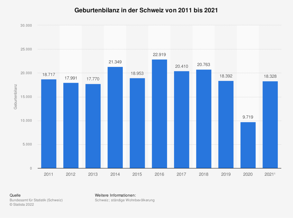 Statistik: Geburtenbilanz in der Schweiz von 2007 bis 2017 | Statista