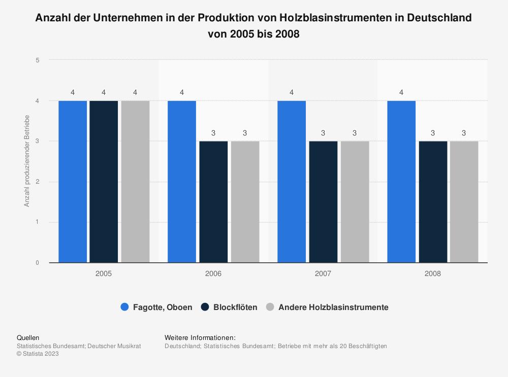 Statistik: Anzahl der Unternehmen in der Produktion von Holzblasinstrumenten in Deutschland von 2005 bis 2008 | Statista