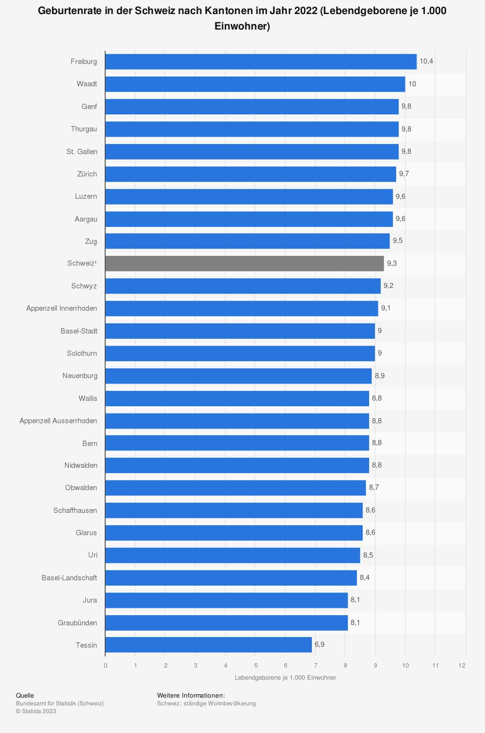 Statistik: Geburtenrate in der Schweiz nach Kantonen im Jahr 2018 (Lebendgeborene je 1.000 Einwohner) | Statista