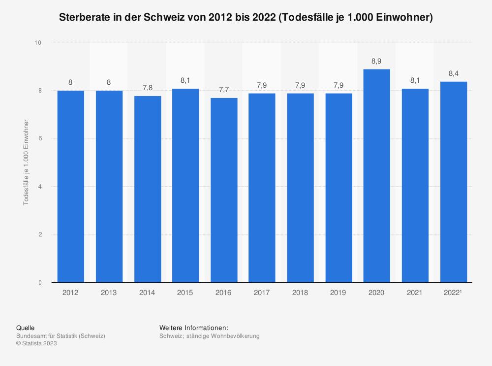 Statistik: Sterberate in der Schweiz von 2009 bis 2019 (Todesfälle je 1.000 Einwohner) | Statista