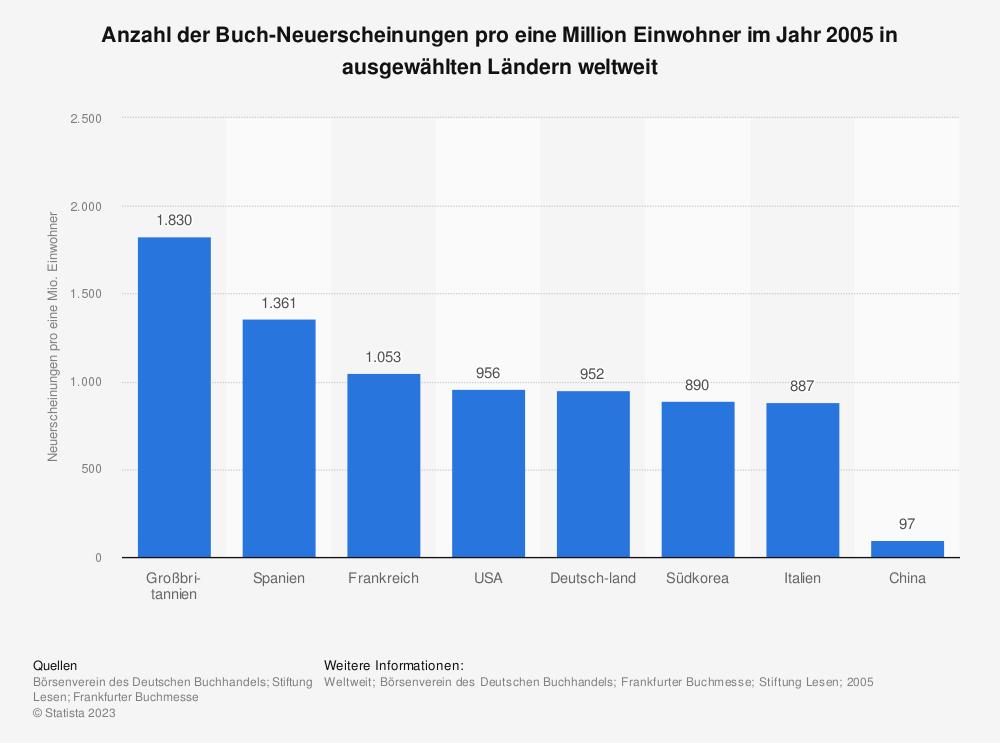 Statistik: Anzahl der Buch-Neuerscheinungen pro eine Million Einwohner im Jahr 2005 in ausgewählten Ländern weltweit | Statista
