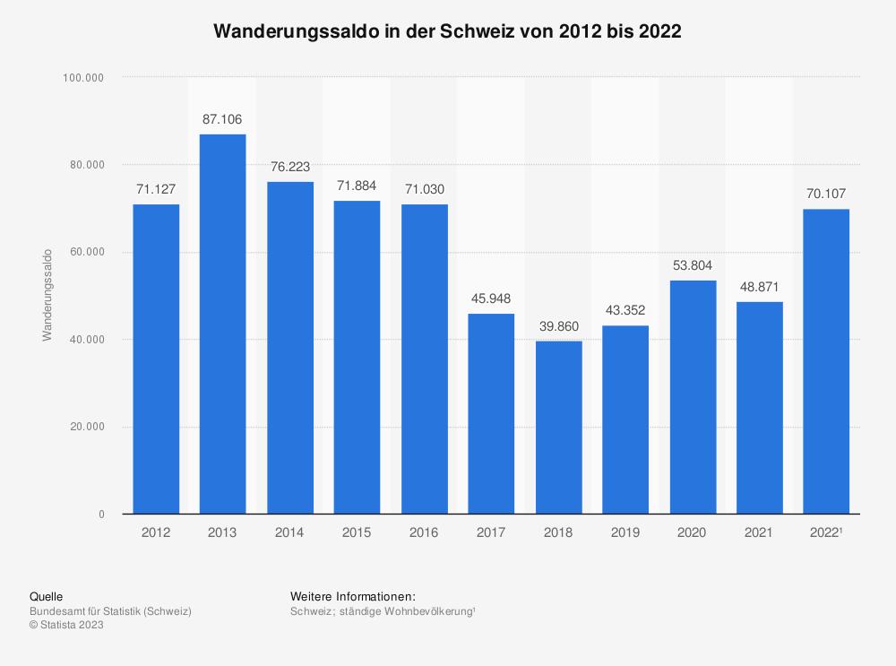Statistik: Wanderungssaldo in der Schweiz von 2007 bis 2017 | Statista