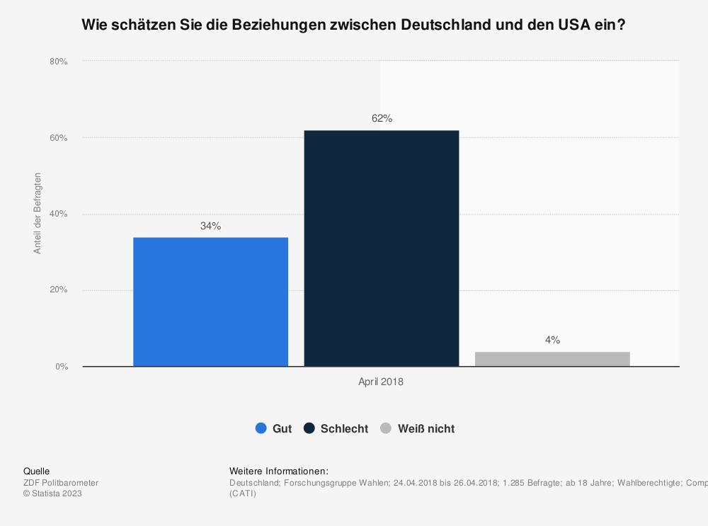 Statistik: Wie schätzen Sie die Beziehungen zwischen Deutschland und den USA ein? | Statista