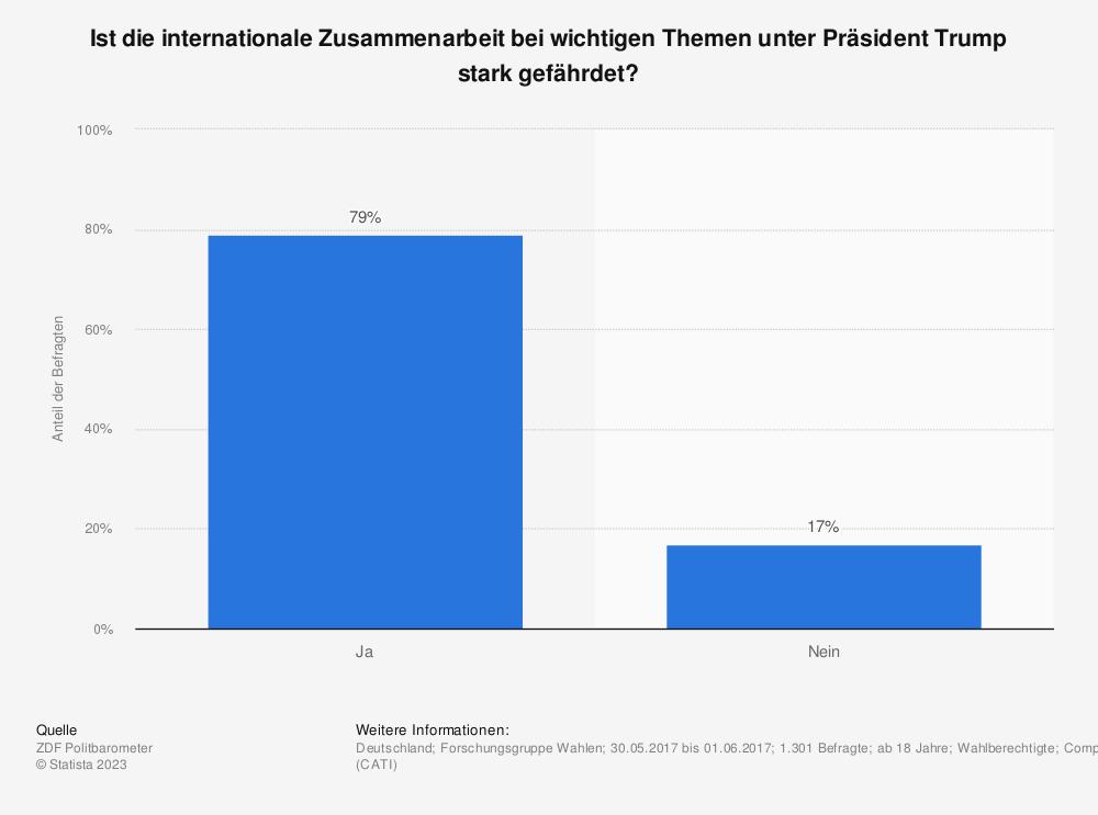 Statistik: Ist die internationale Zusammenarbeit bei wichtigen Themen unter Präsident Trump stark gefährdet? | Statista