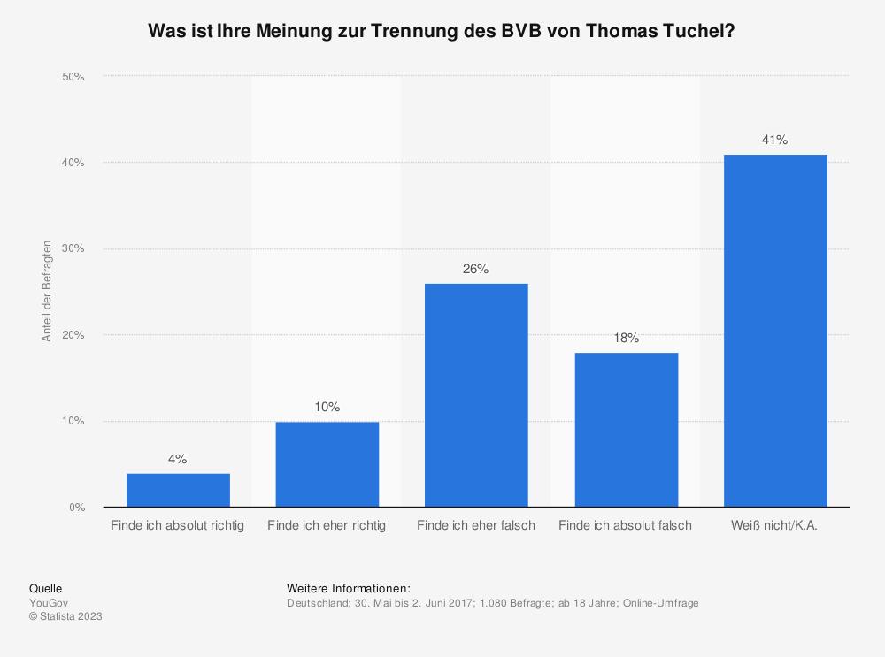 Statistik: Was ist Ihre Meinung zur Trennung des BVB von Thomas Tuchel?   Statista