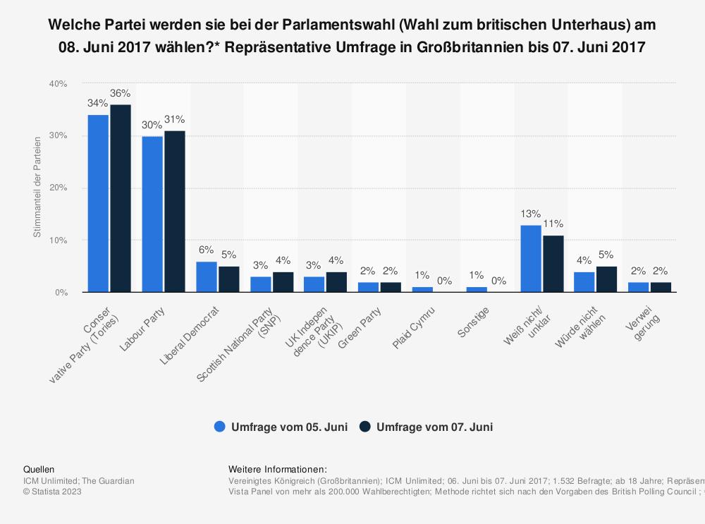 Statistik: Welche Partei werden sie bei der Parlamentswahl (Wahl zum britischen Unterhaus) am 08. Juni 2017 wählen?* Repräsentative Umfrage in Großbritannien bis 07. Juni 2017 | Statista