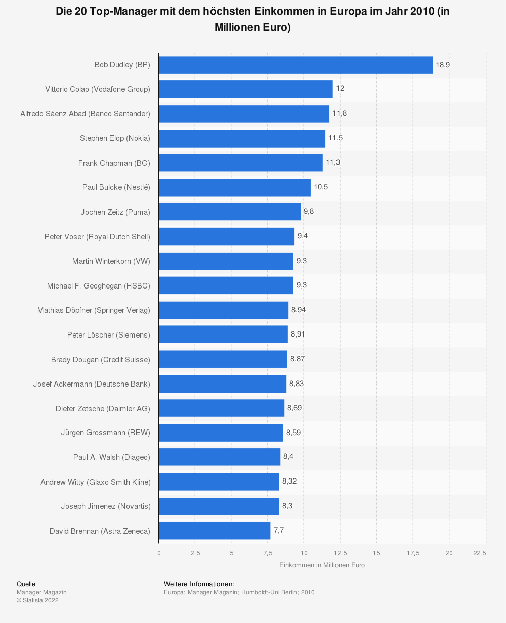 Statistik: Die 20 Top-Manager mit dem höchsten Einkommen in Europa im Jahr 2010 (in Millionen Euro) | Statista