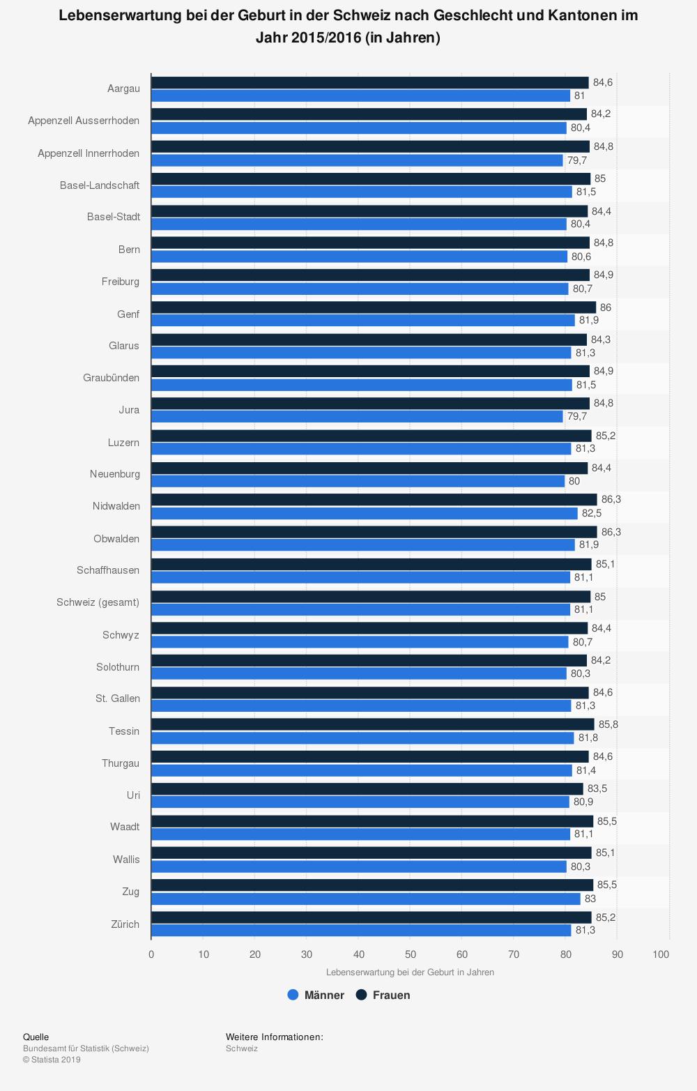 Statistik: Lebenserwartung bei der Geburt in der Schweiz nach Geschlecht und Kantonen im Jahr 2015/2016 (in Jahren)   Statista