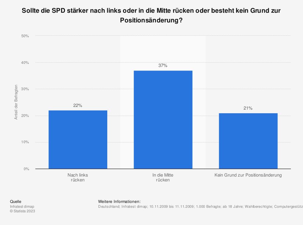 Statistik: Sollte die SPD stärker nach links oder in die Mitte rücken oder besteht kein Grund zur Positionsänderung? | Statista