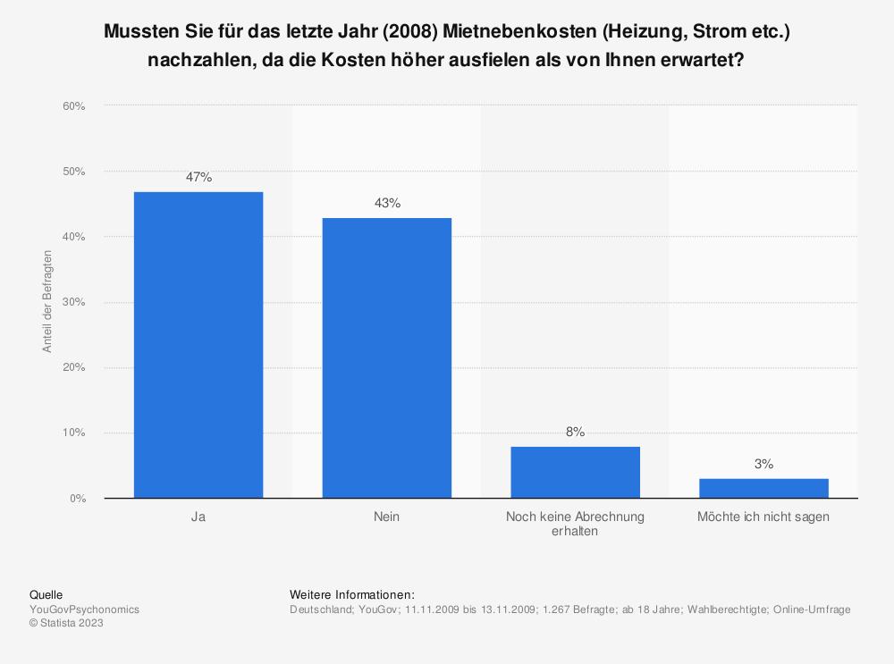 Statistik: Mussten Sie für das letzte Jahr (2008) Mietnebenkosten (Heizung, Strom etc.) nachzahlen, da die Kosten höher ausfielen als von Ihnen erwartet?   Statista