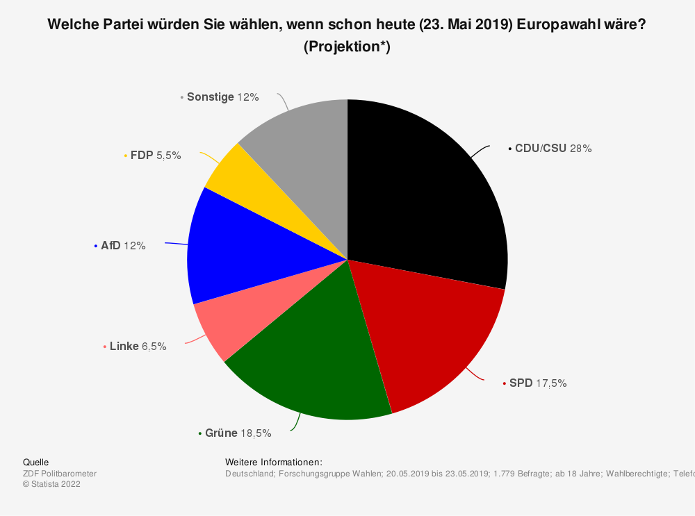 Statistik: Welche Partei würden Sie wählen, wenn schon heute (23. Mai 2019) Europawahl wäre? (Projektion*) | Statista
