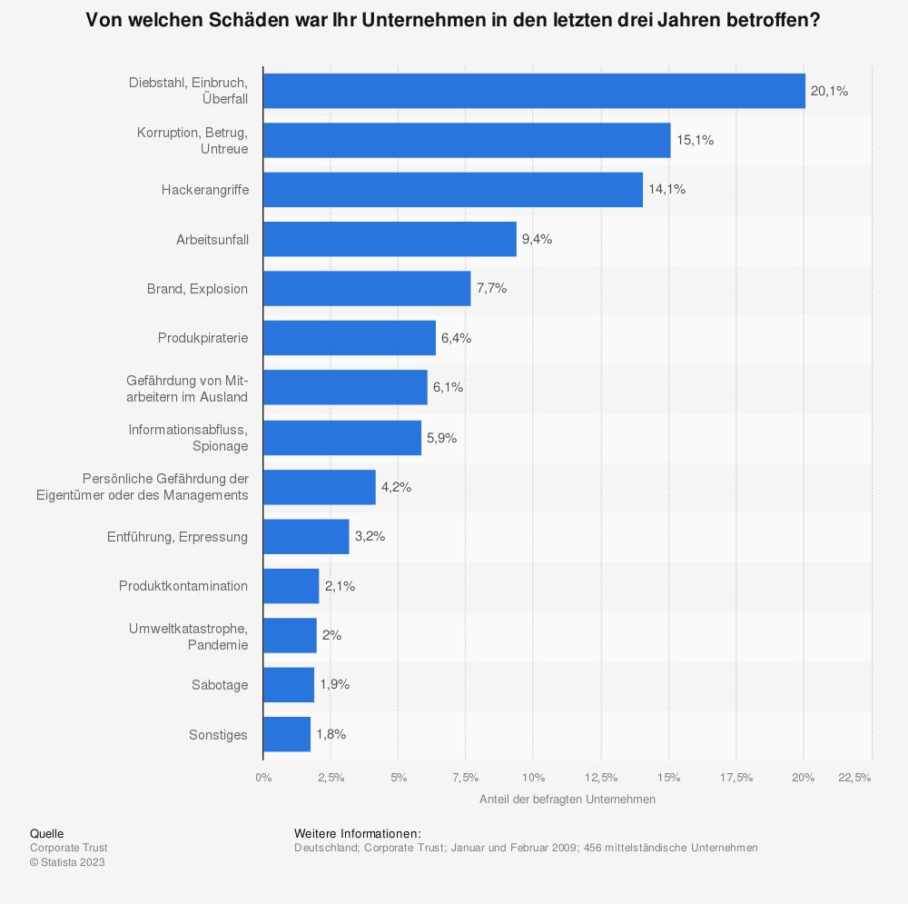 Statistik: Von welchen Schäden war Ihr Unternehmen in den letzten drei Jahren betroffen? | Statista