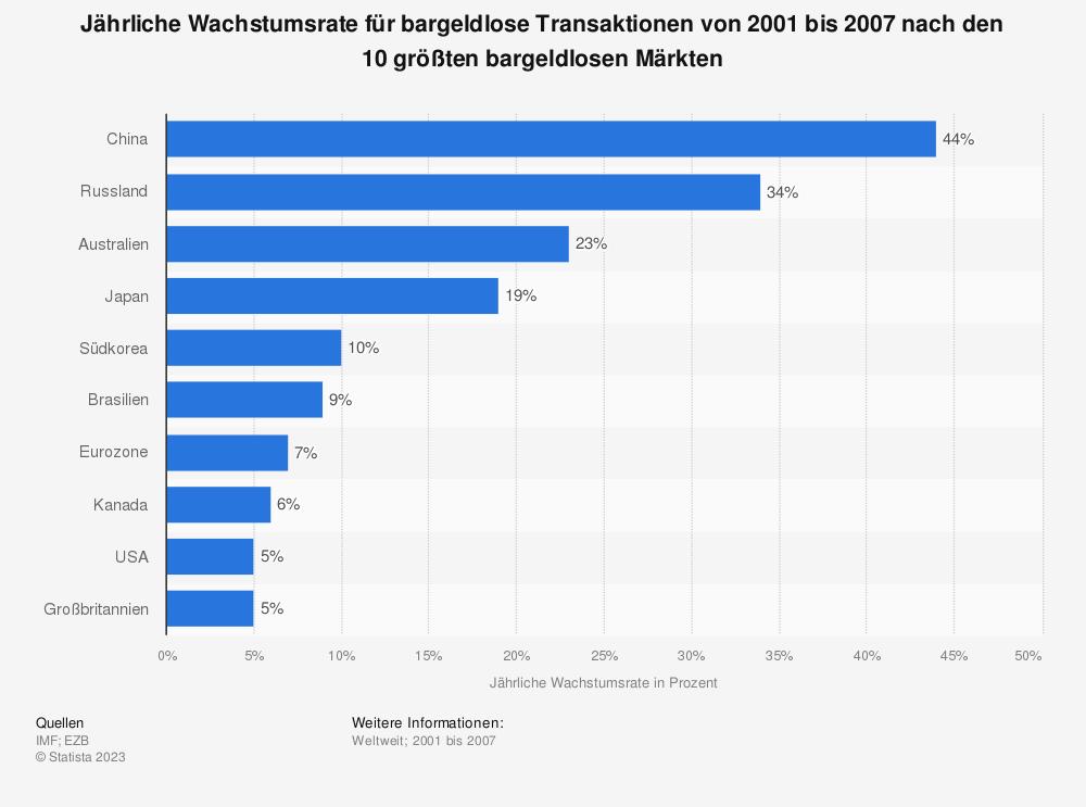 Statistik: Jährliche Wachstumsrate für bargeldlose Transaktionen von 2001 bis 2007 nach den 10 größten bargeldlosen Märkten | Statista