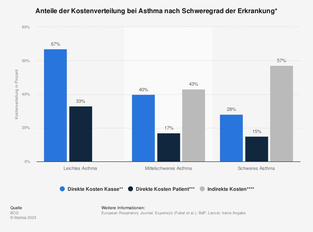 Statistik: Anteile der Kostenverteilung bei Asthma nach Schweregrad der Erkrankung* | Statista