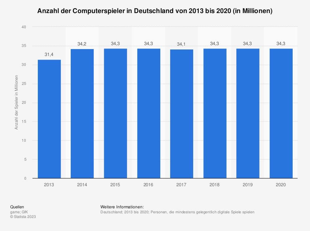 Statistik: Anzahl der Computerspieler in Deutschland von 2013 bis 2020 (in Millionen) | Statista