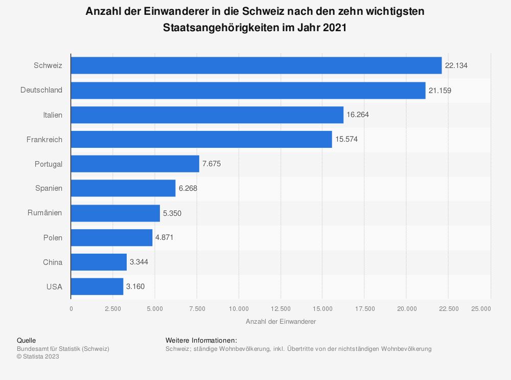 Statistik: Anzahl der Einwanderer in die Schweiz nach den zehn wichtigsten Staatsangehörigkeiten im Jahr 2018 | Statista