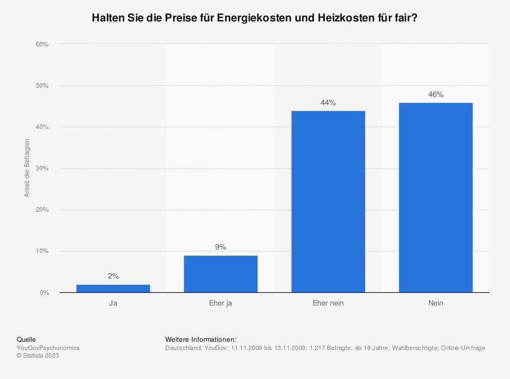 Statistik: Halten Sie die Preise für Energiekosten und Heizkosten für fair? | Statista