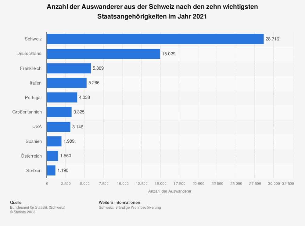 Statistik: Anzahl der Auswanderer aus der Schweiz nach den zehn wichtigsten Staatsangehörigkeiten im Jahr 2019 | Statista
