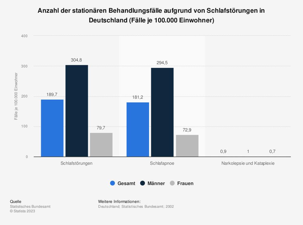 Statistik: Anzahl der stationären Behandlungsfälle aufgrund von Schlafstörungen in Deutschland (Fälle je 100.000 Einwohner) | Statista