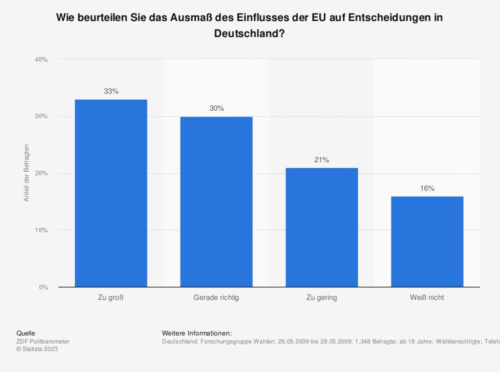 Statistik: Wie beurteilen Sie das Ausmaß des Einflusses der EU auf Entscheidungen in Deutschland? | Statista