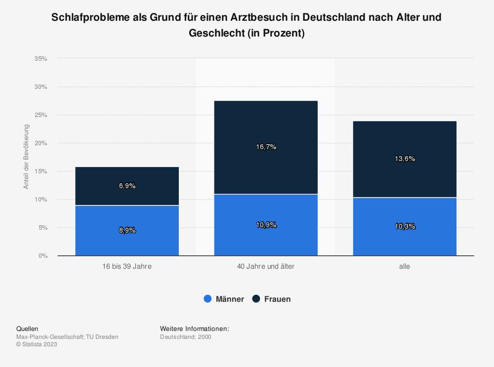 Statistik: Schlafprobleme als Grund für einen Arztbesuch in Deutschland nach Alter und Geschlecht (in Prozent) | Statista