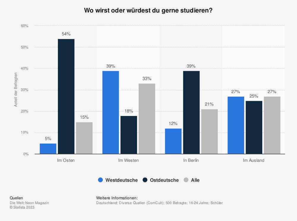 Statistik: Wo wirst oder würdest du gerne studieren?   Statista