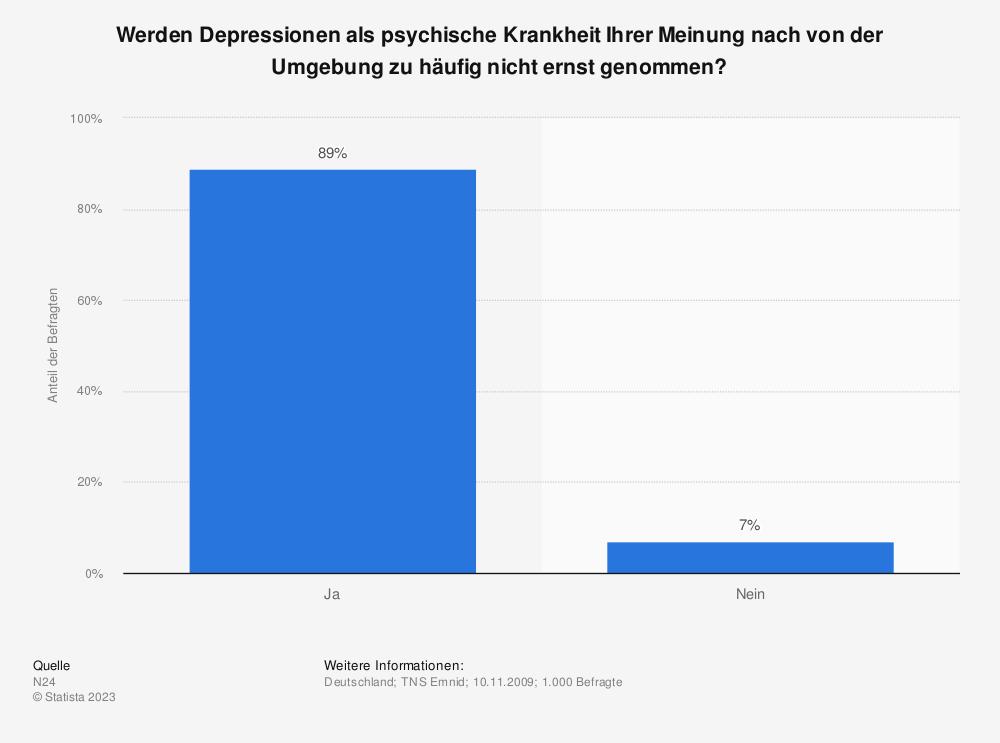 Statistik: Werden Depressionen als psychische Krankheit Ihrer Meinung nach von der Umgebung zu häufig nicht ernst genommen? | Statista