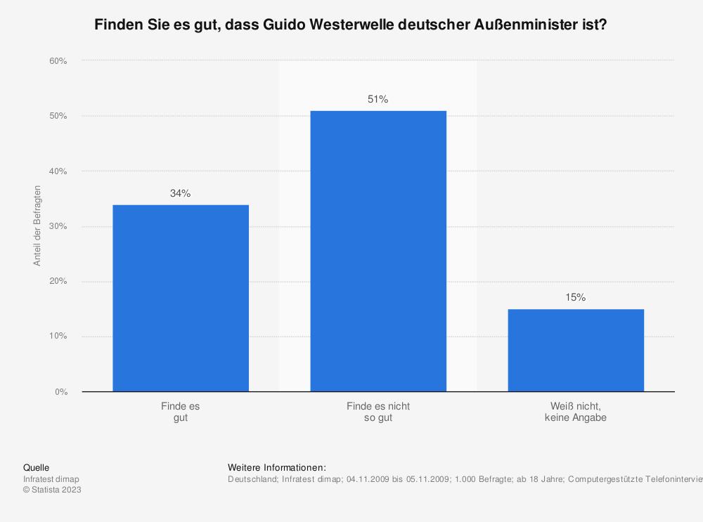 Statistik: Finden Sie es gut, dass Guido Westerwelle deutscher Außenminister ist? | Statista